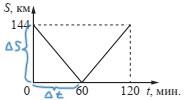 График решение 2