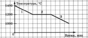 График зависимости от времени температуры металла 4 вариант