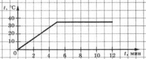 График зависимости от времени температуры жидкости