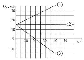 Графики зависимости проекции скорости от времени для трех тел