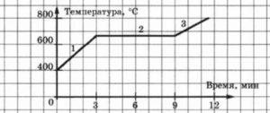 График зависимости от времени температуры металла