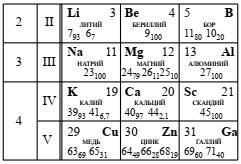 Фрагмент Периодической системы элементов