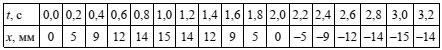Таблица к 5 заданию