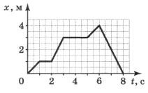 График движения материальной точки 1 вариант