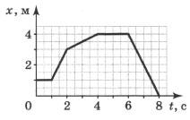 График движения материальной точки 2 вариант