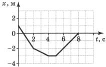 График движения материальной точки 4 вариант