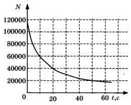График зависимости числа N не распавшихся ядер