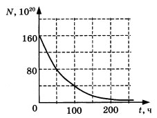 График зависимости числа не распавшихся ядер эрбия