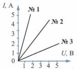 Графики зависимости силы тока от напряжения