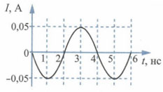 График колебаний силы тока в колебательном контуре