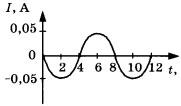 График колебаний силы тока 3 задание 2 вариант