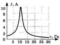 График зависимости амплитуды силы тока 1 вариант