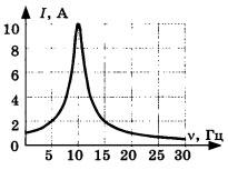 График зависимости амплитуды силы тока 2 вариант