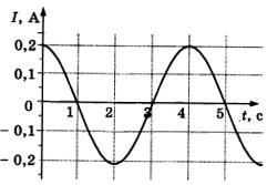 График зависимости силы тока в металлическом проводнике от времени