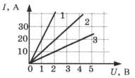 Графики зависимости силы тока в трех проводниках от напряжения 1 вариант