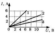Графики зависимости силы тока в трех проводниках от напряжения 2 вариант