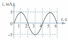 График зависимости силы тока от времени