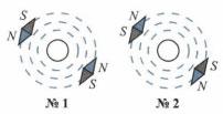 Картины расположения и направления магнитных линий