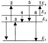 Схема энергетических уровней атома 1 вариант