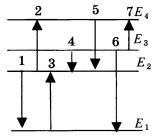 Схема энергетических уровней атома 2 вариант