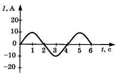 Зависимость силы тока в металлическом проводнике от времени