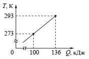 Зависимость температуры металлической детали массой 2 кг