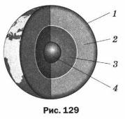 Рисунок 129. Строение Земли