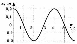 Рисунок к заданию А2 из 4 варианта
