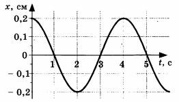 Рисунок к заданию А2 из 5 варианта