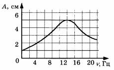 Рисунок к заданию А4 из 5 варианта