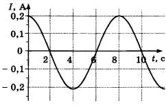 График 1 вариант задание А2