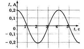 График 2 вариант задание А2