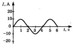 График 3 вариант задание А2