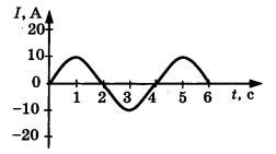 График 4 вариант задание А2