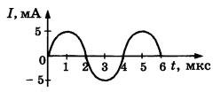 График 4 вариант задание А3