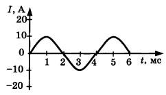 График 5 вариант задание А2