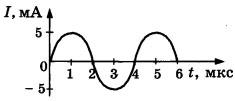 График 5 вариант задание А3