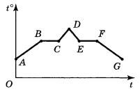 График 2 задание 3 вариант