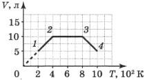 График 3 задание 3 вариант
