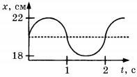 График зависимости координаты груза от времени 1 вариант