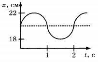 График зависимости координаты груза от времени 2 вариант