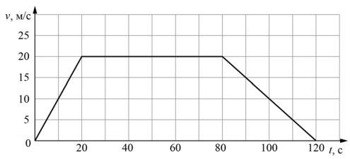График зависимости скорости электропоезда метро