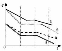Рисунок к заданию А3 вариант 3