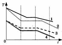 Рисунок к заданию А3 вариант 5