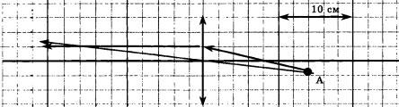 Ход лучей от точечного источника света 3 задание 1 вариант