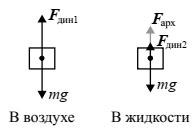 Силы, действующие на кубик в воздухе и в жидкости