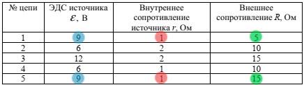 Таблица с ответом