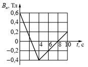 Зависимость проекции вектора