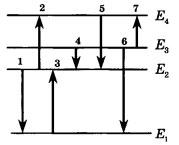 Диаграмма энергетических уровней атома 1 вариант
