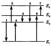 Диаграмма энергетических уровней атома 2 вариант